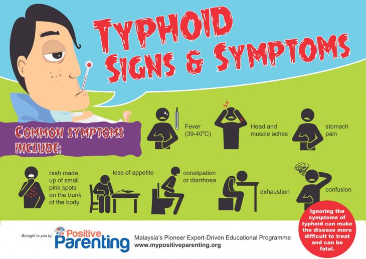 New Cases Of Typhoid In Sabah Reszonics